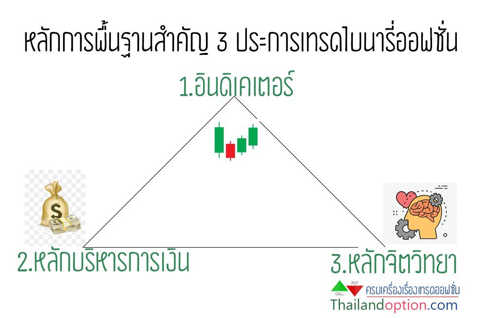 ฝากเงินเข้า olymptrade ด้วยธนาคารไทยได้แล้ว - รวย ไบนารี่ออฟชั่น