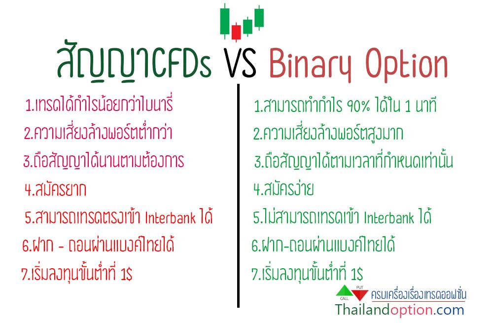 cfd vs binary
