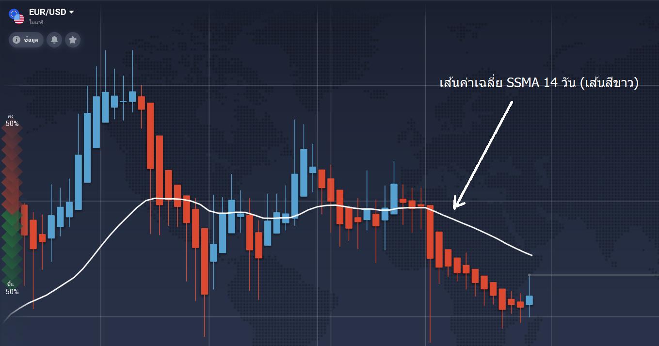 ภาพแสดงเส้นค่าเฉลี่ย 14 วัน ssma