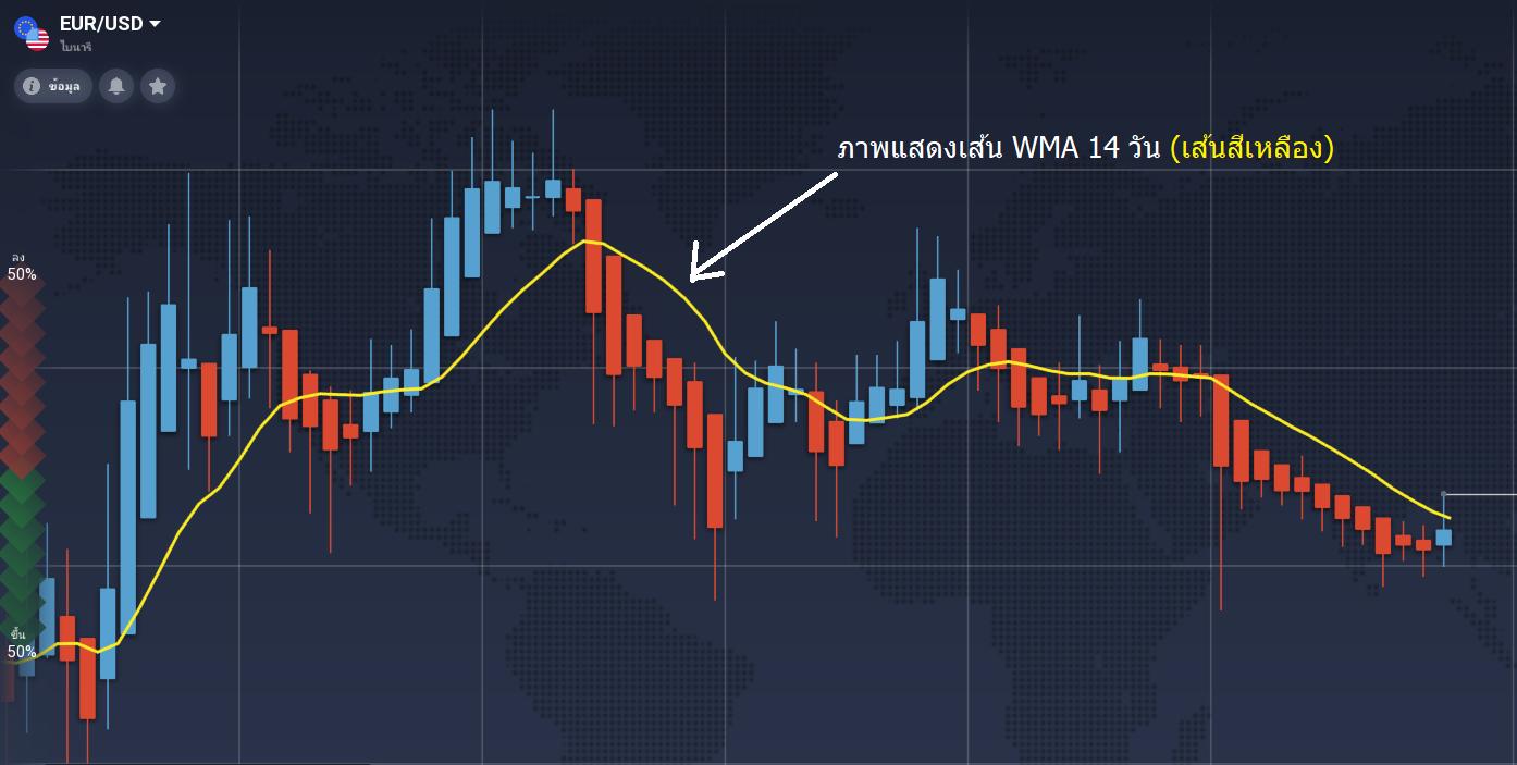 ภาพแสดงเส้นค่าเฉลี่ย 14 วัน wma